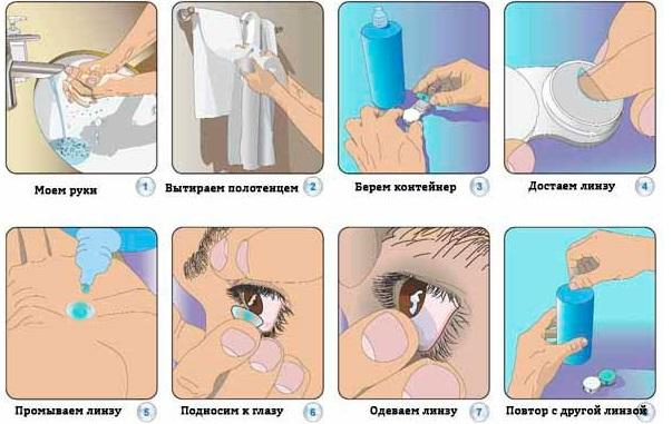 пошаговая инструкция по надеванию линзы