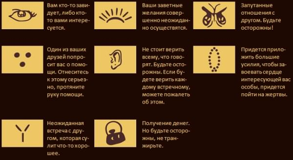 значение символов