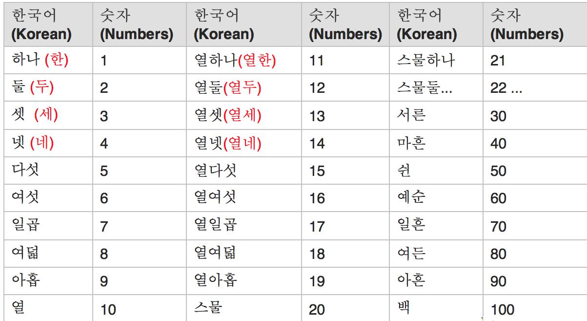 Корейские числительные