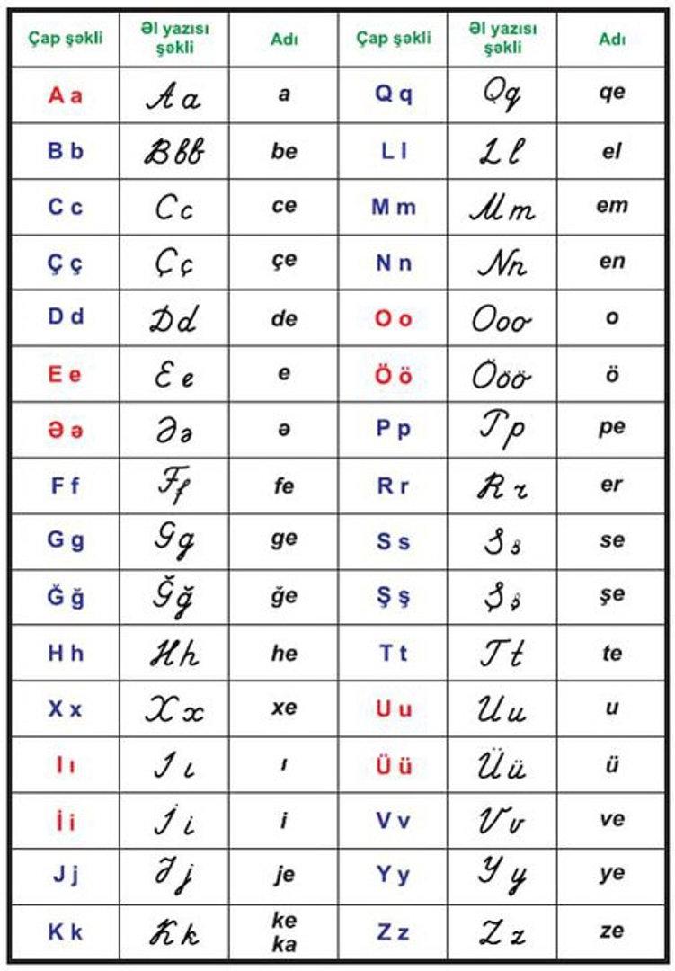 азербайджанский алфавит