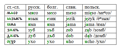 примеры слов