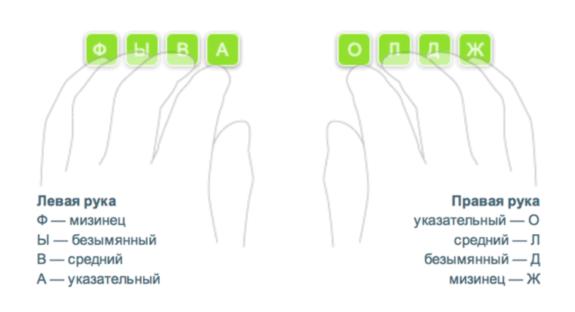 kak-pechatat-dvumya-rukami-vslepuyu (1)