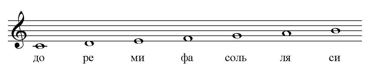 Нотный звукоряд