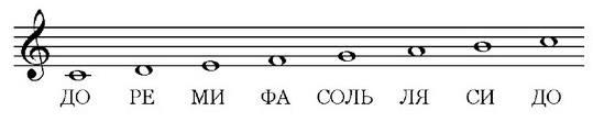 ноты скрипичный